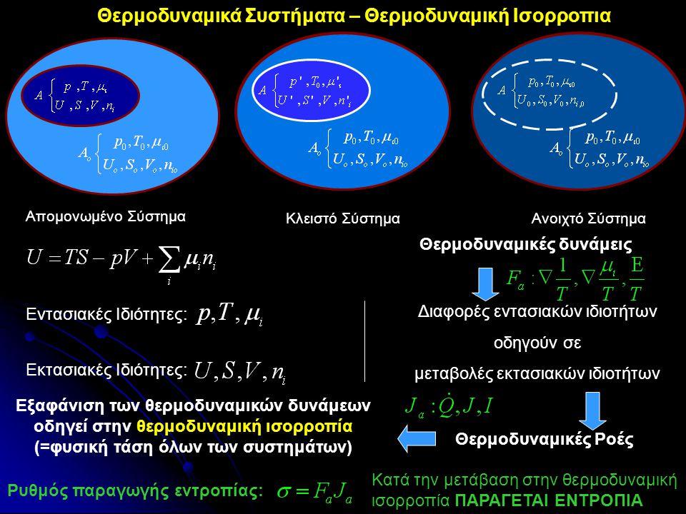 Θερμοδυναμικά Συστήματα – Θερμοδυναμική Ισορροπια