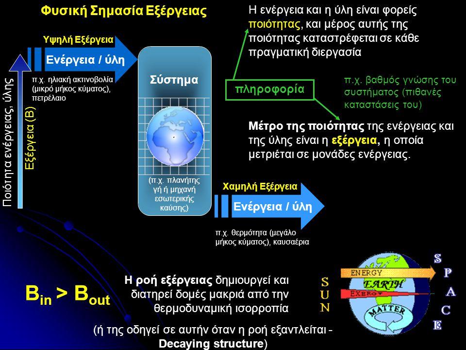 Φυσική Σημασία Εξέργειας