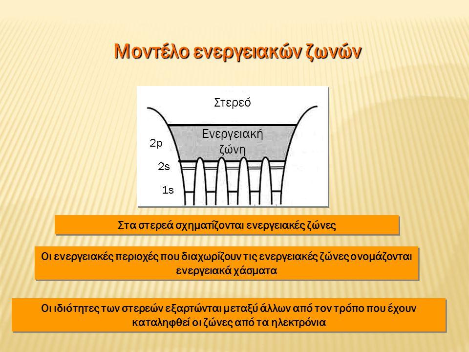 Μοντέλο ενεργειακών ζωνών Μοντέλο ενεργειακών ζωνών