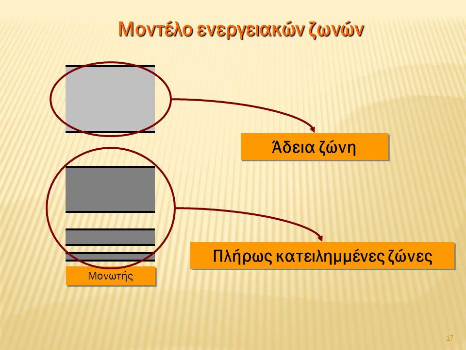 Μοντέλο ενεργειακών ζωνών Πλήρως κατειλημμένες ζώνες