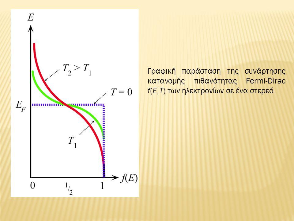 Γραφική παράσταση της συνάρτησης κατανομής πιθανότητας Fermi-Dirac f(E,Τ) των ηλεκτρονίων σε ένα στερεό.