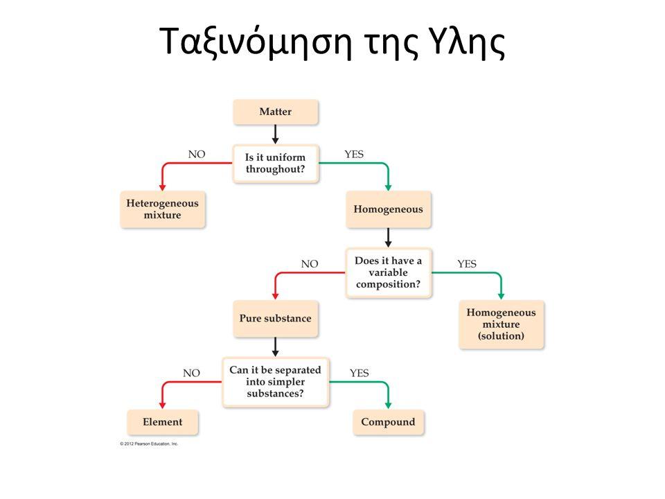 Ταξινόμηση της Υλης
