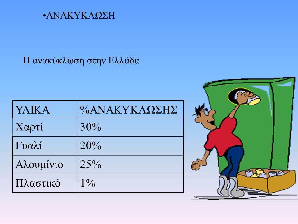 ΥΛΙΚΑ %ΑΝΑΚΥΚΛΩΣΗΣ Χαρτί 30% Γυαλί 20% Αλουμίνιο 25% Πλαστικό 1%
