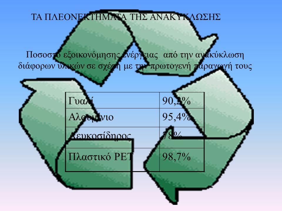 Γυαλί 90,2% Αλουμίνιο 95,4% Λευκοσίδηρος 78% Πλαστικό ΡΕΤ 98,7%