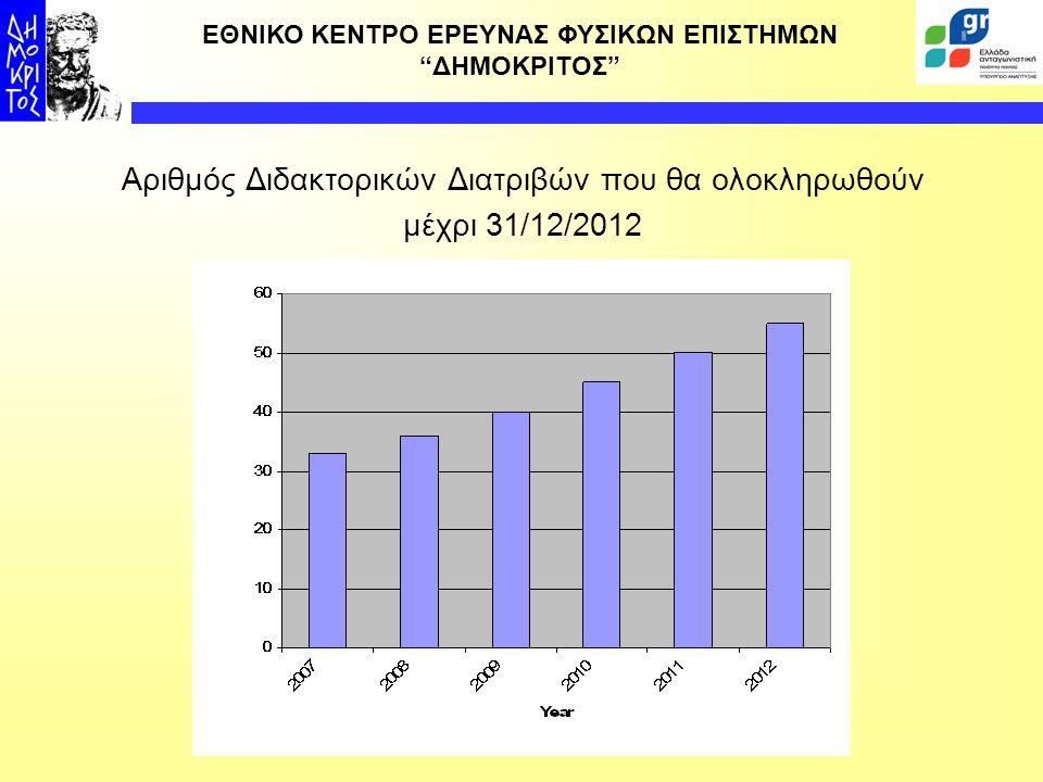Αριθμός Διδακτορικών Διατριβών που θα ολοκληρωθούν
