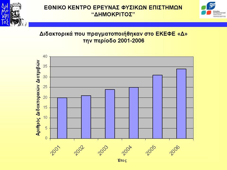 Διδακτορικά που πραγματοποιήθηκαν στο ΕΚΕΦΕ «Δ»