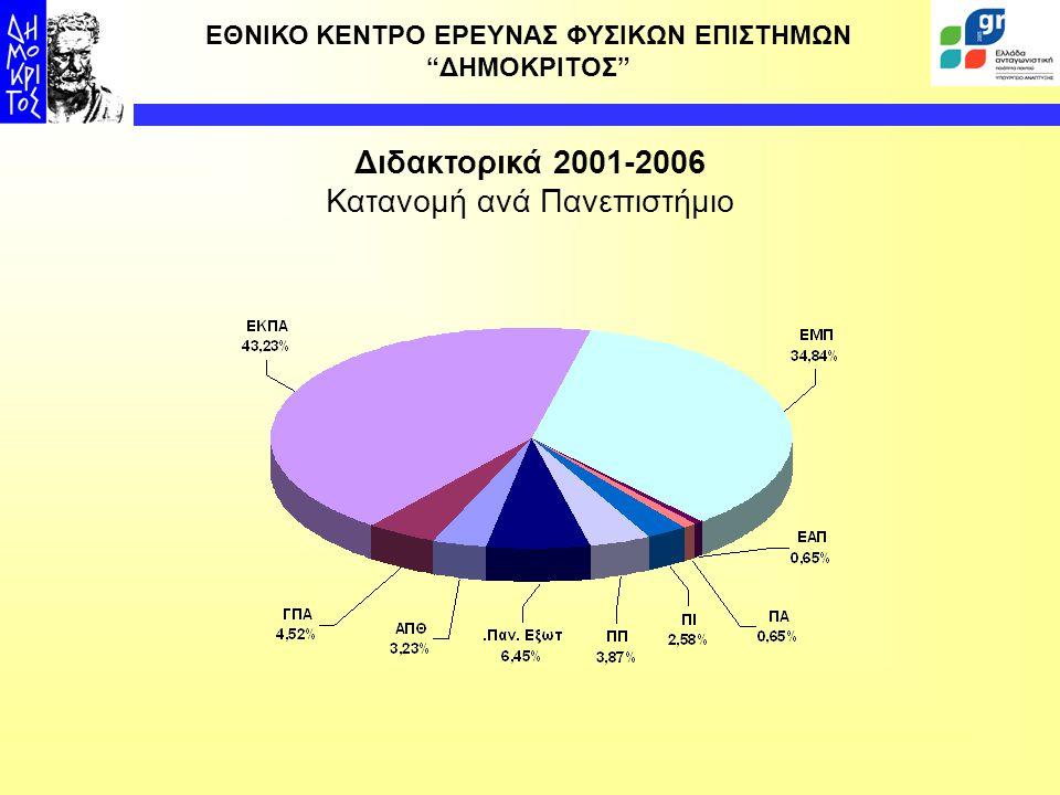 Κατανομή ανά Πανεπιστήμιο