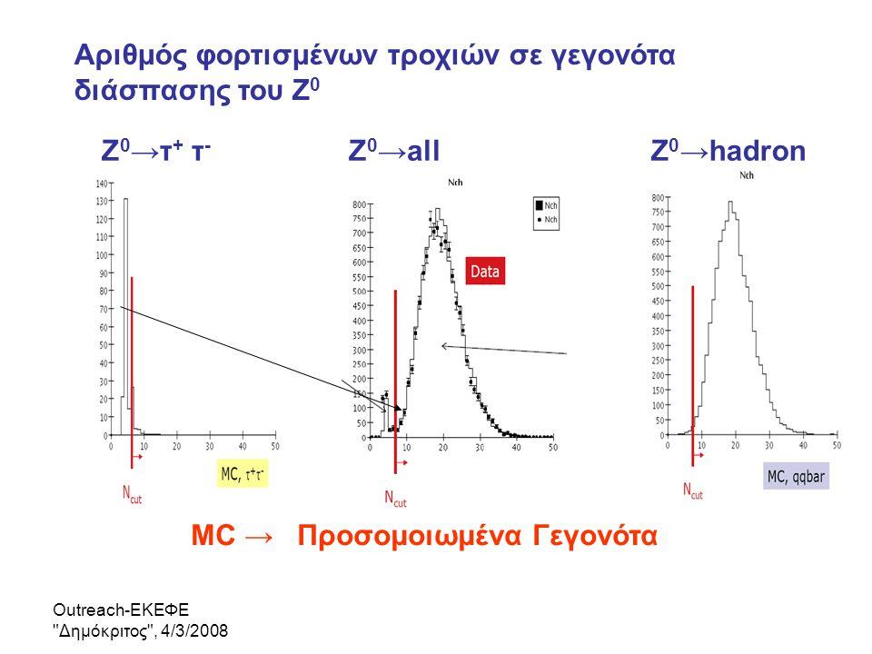 Αριθμός φορτισμένων τροχιών σε γεγονότα διάσπασης του Ζ0