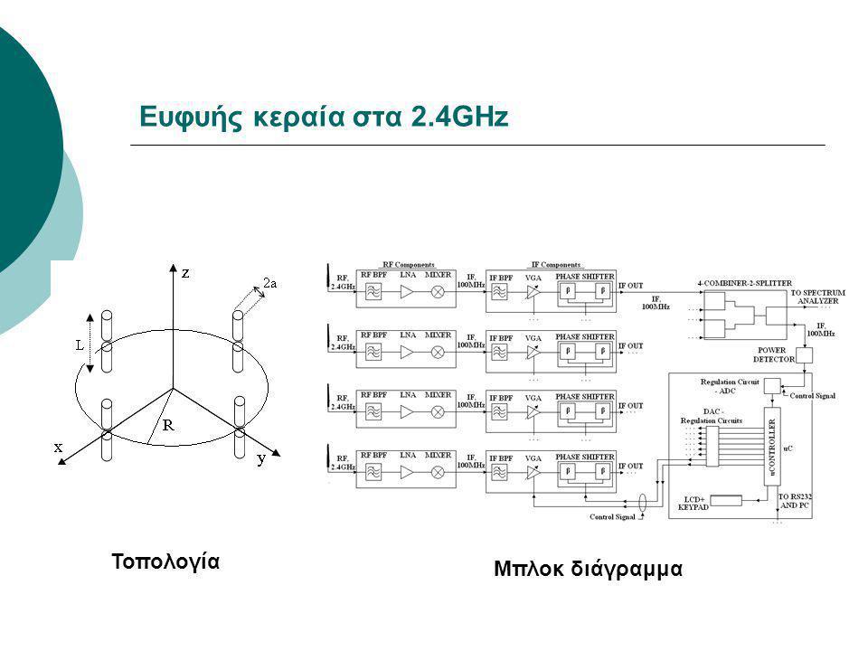 Ευφυής κεραία στα 2.4GHz Τοπολογία Μπλοκ διάγραμμα
