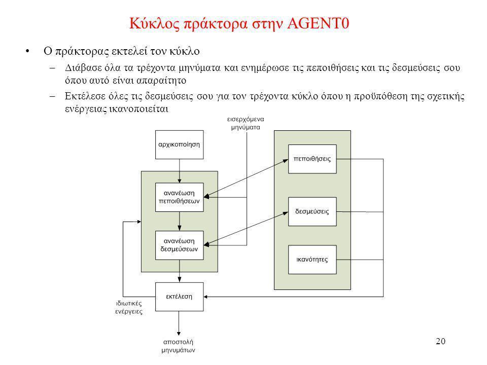 Κύκλος πράκτορα στην AGENT0