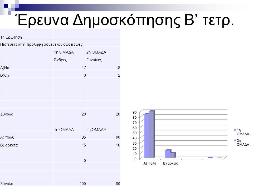 Έρευνα Δημοσκόπησης Β' τετρ.