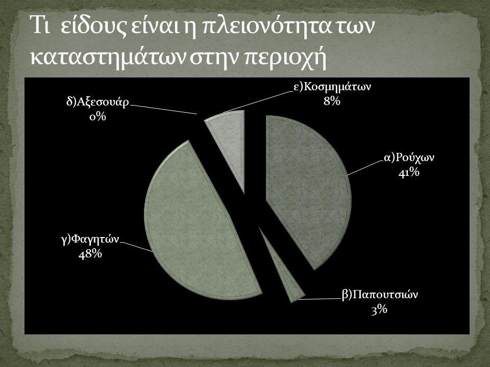 Τι είδους είναι η πλειονότητα των καταστημάτων στην περιοχή