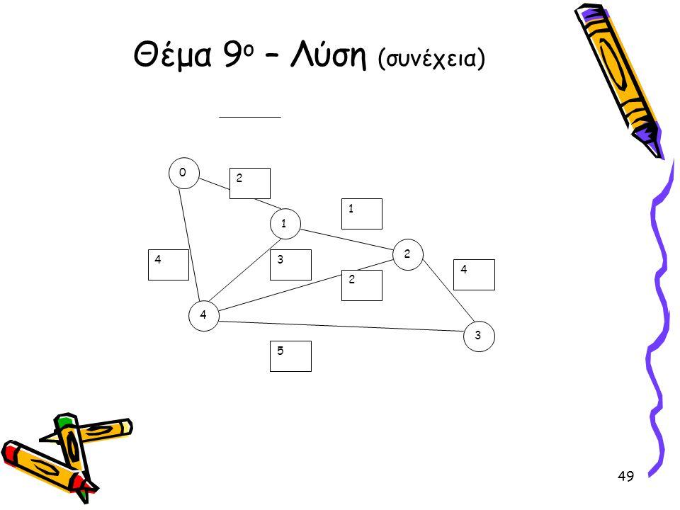 Θέμα 9ο – Λύση (συνέχεια)