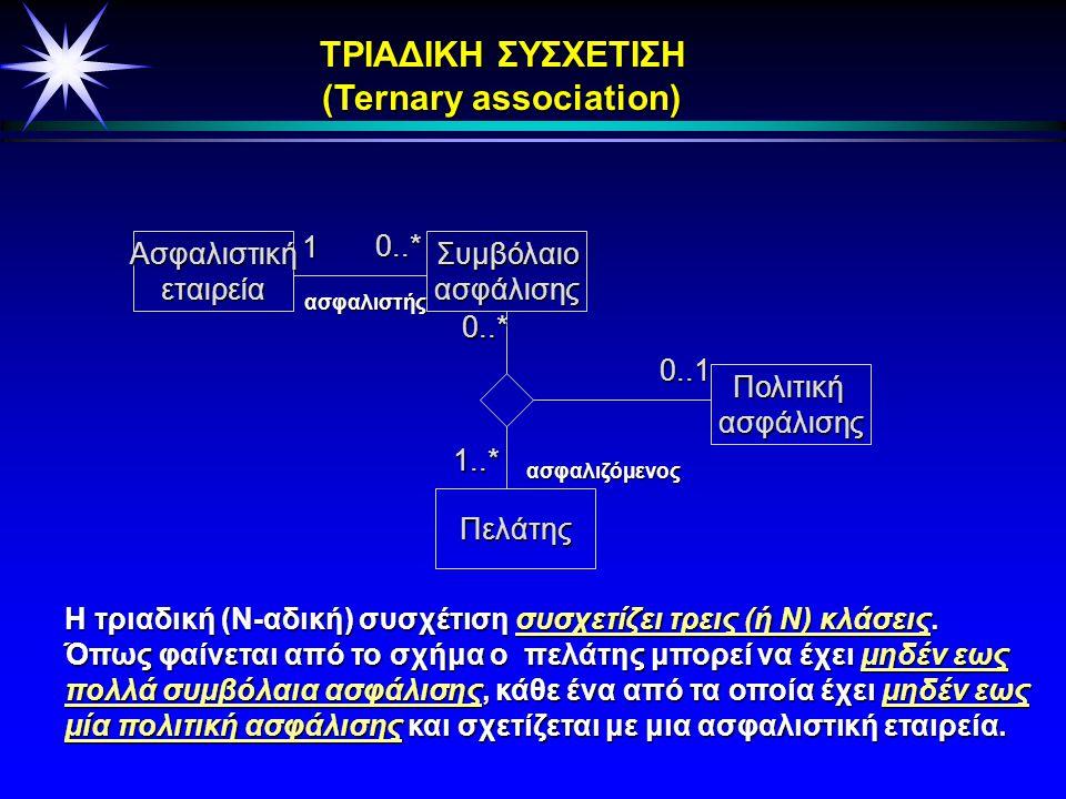 3.0 Ορισμοί Συσχέτιση (association) : είναι μια σημασιολογική σχέση μεταξύ των αντικειμένων δύο ή περισσότερων κλάσεων.