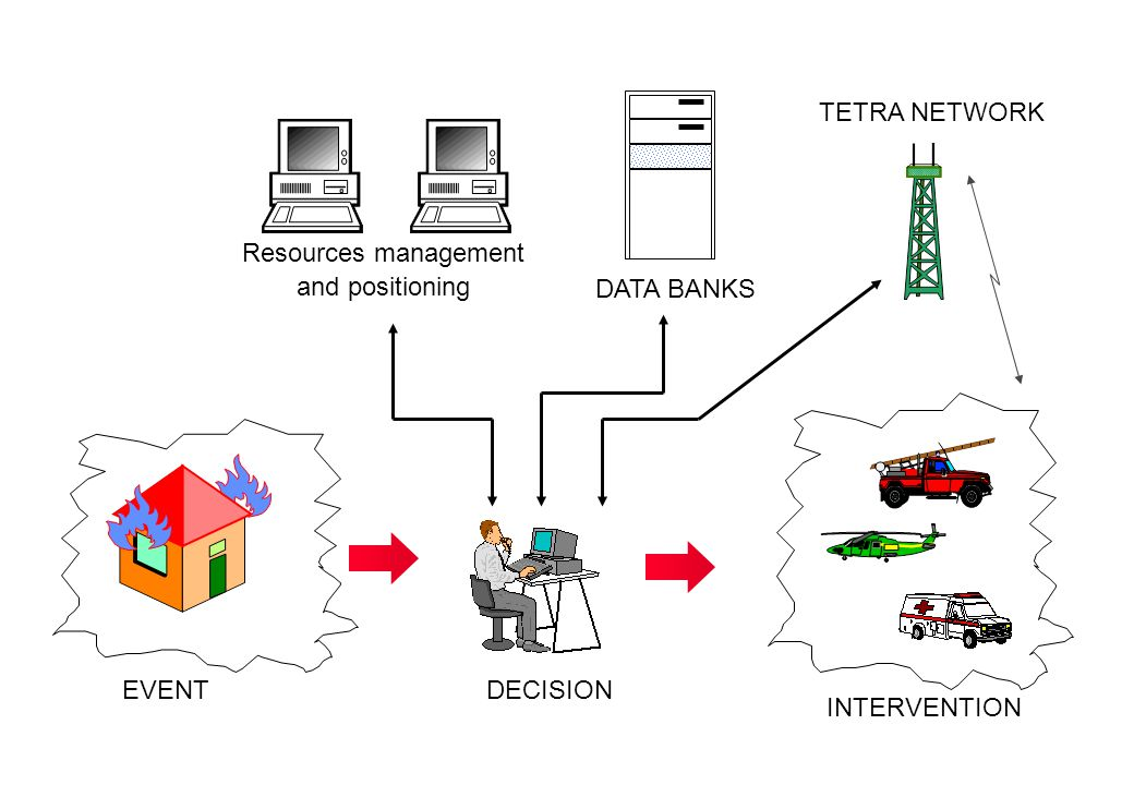 TETRA NETWORK Resources management and positioning DATA BANKS EVENT DECISION INTERVENTION