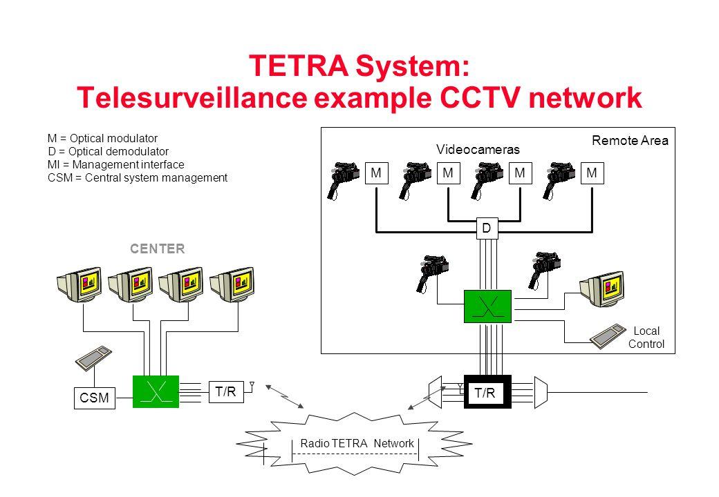 TETRA System: Telesurveillance example CCTV network