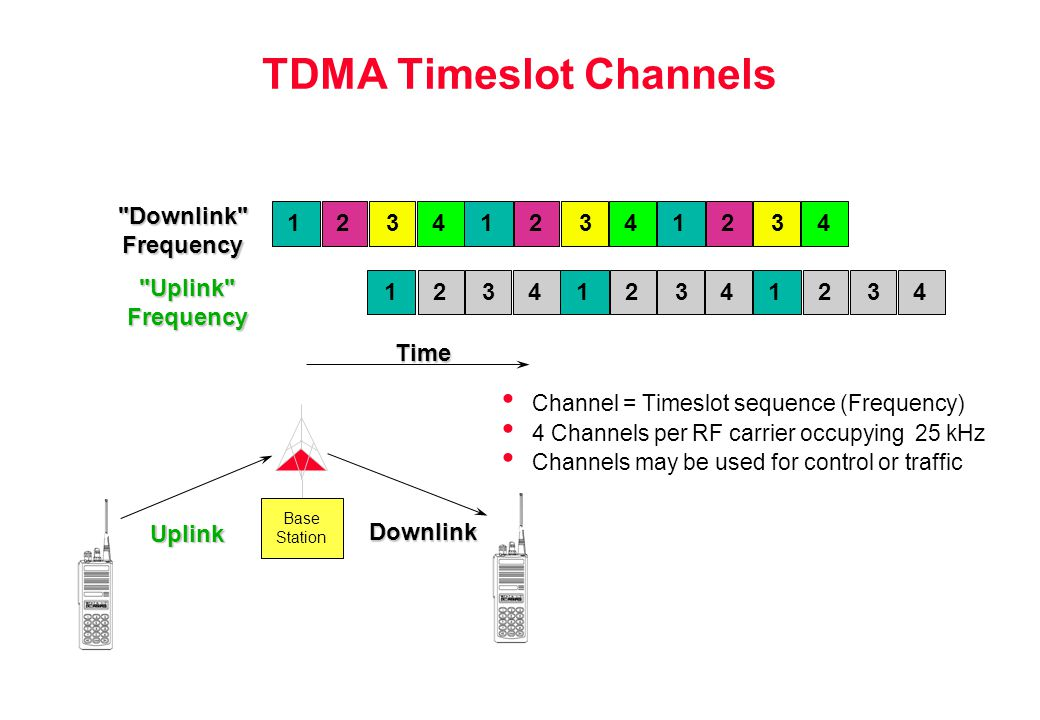 TDMA Timeslot Channels