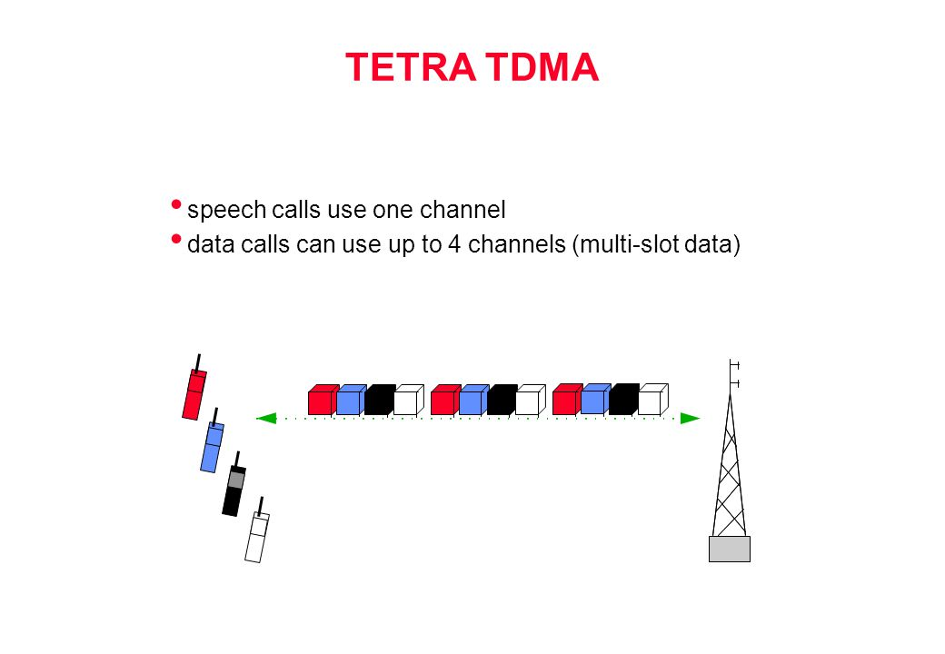 TETRA TDMA speech calls use one channel
