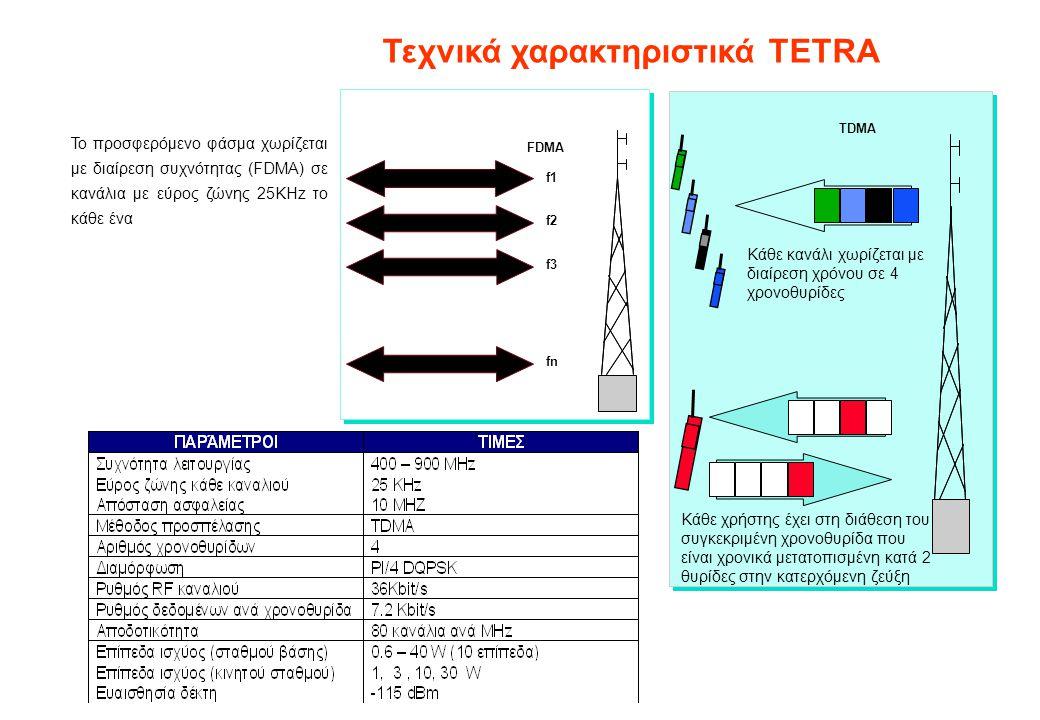 Τεχνικά χαρακτηριστικά TETRA