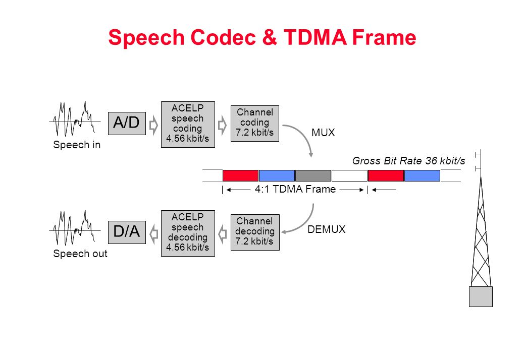 Speech Codec & TDMA Frame