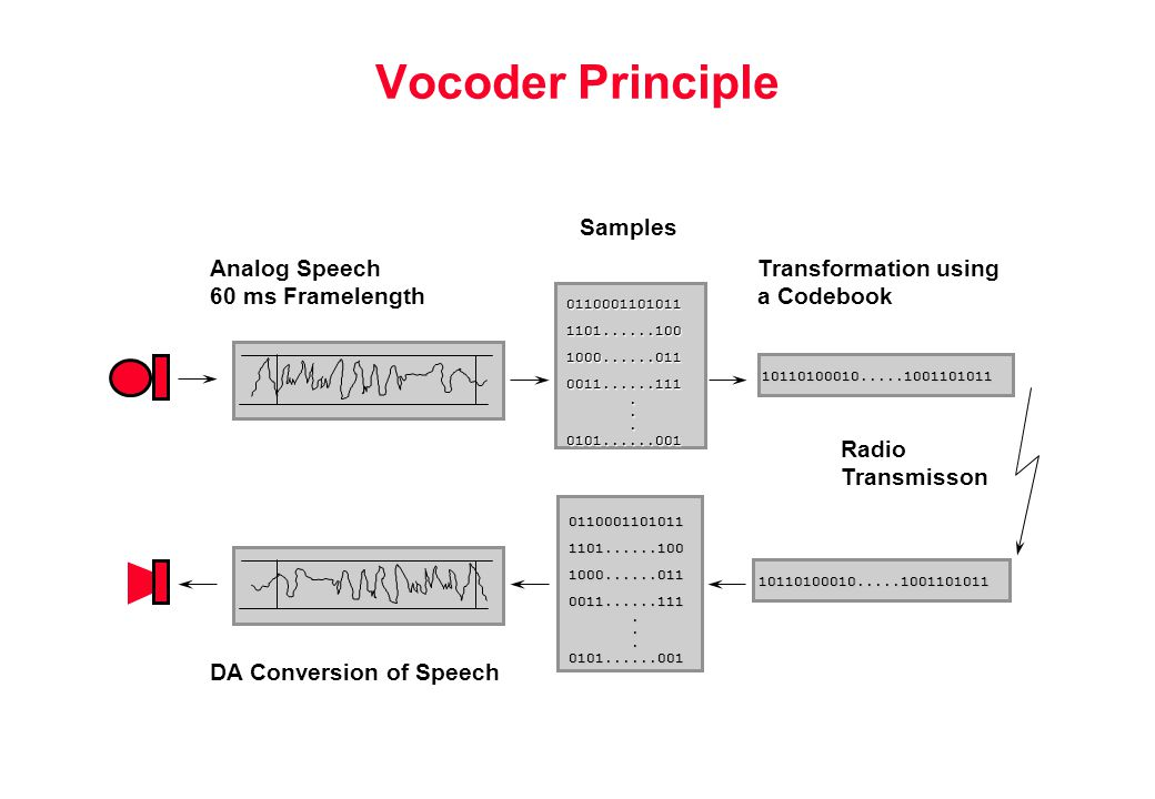 Vocoder Principle Analog Speech 60 ms Framelength Transformation using