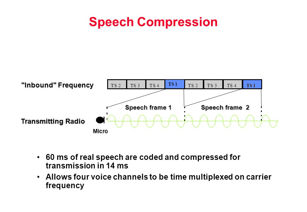 Speech Compression Inbound Frequency. T. S. 2. T. S. 3. T. S. 4. TS 1. T. S. 2. T. S.