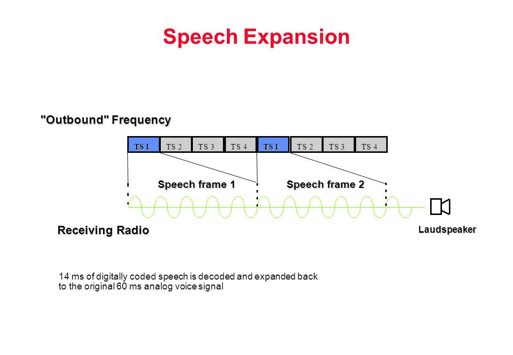 Speech Expansion Outbound Frequency Receiving Radio Speech frame 1