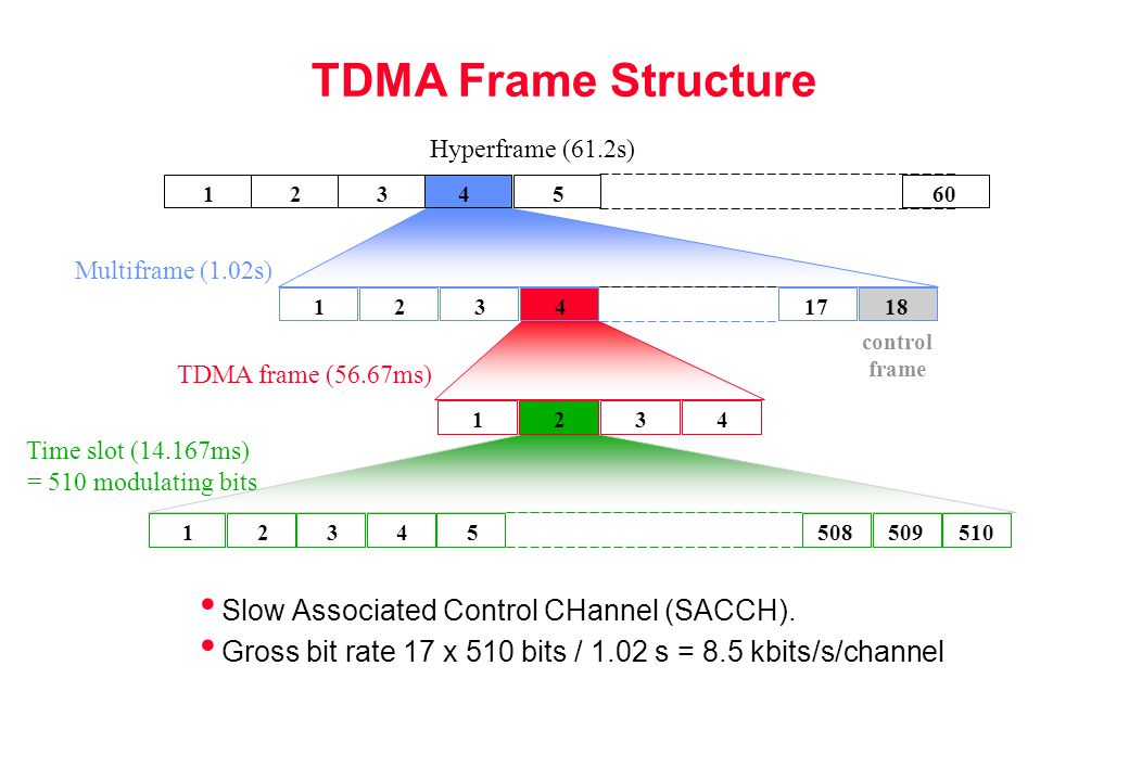 TDMA Frame Structure Slow Associated Control CHannel (SACCH).