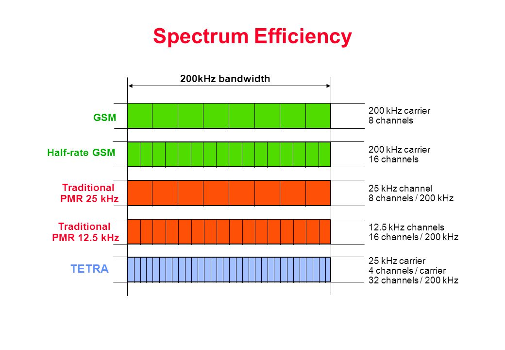 Spectrum Efficiency TETRA 200kHz bandwidth GSM Half-rate GSM