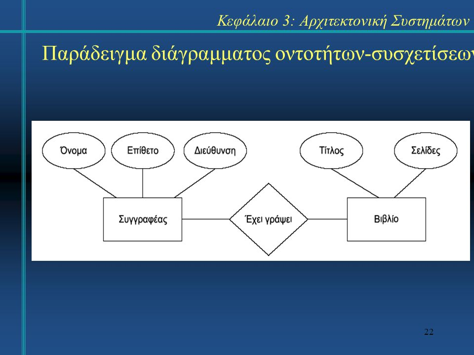 Κεφάλαιο 3: Αρχιτεκτονική Συστημάτων