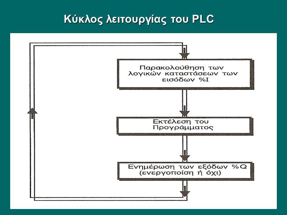 Κύκλος λειτουργίας του PLC
