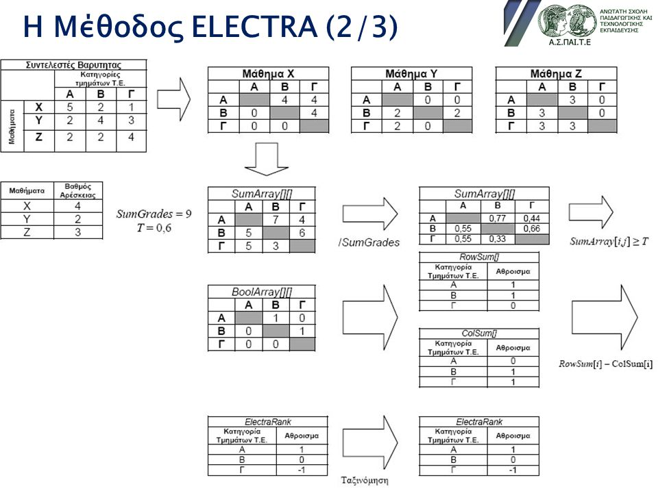Η Μέθοδος ELECTRA (2/3)