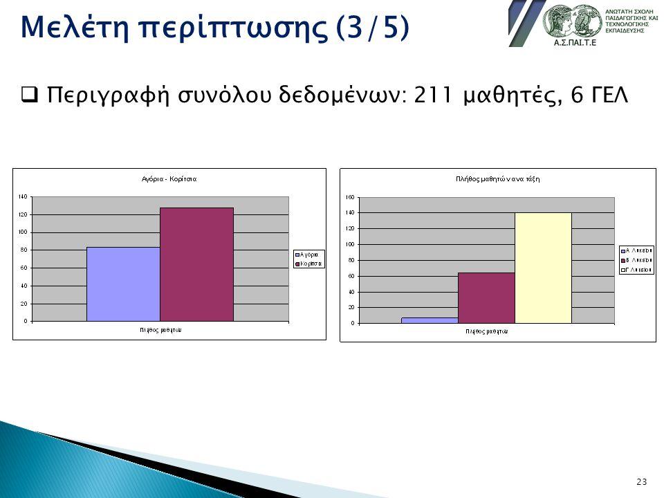 Μελέτη περίπτωσης (3/5) Περιγραφή συνόλου δεδομένων: 211 μαθητές, 6 ΓΕΛ