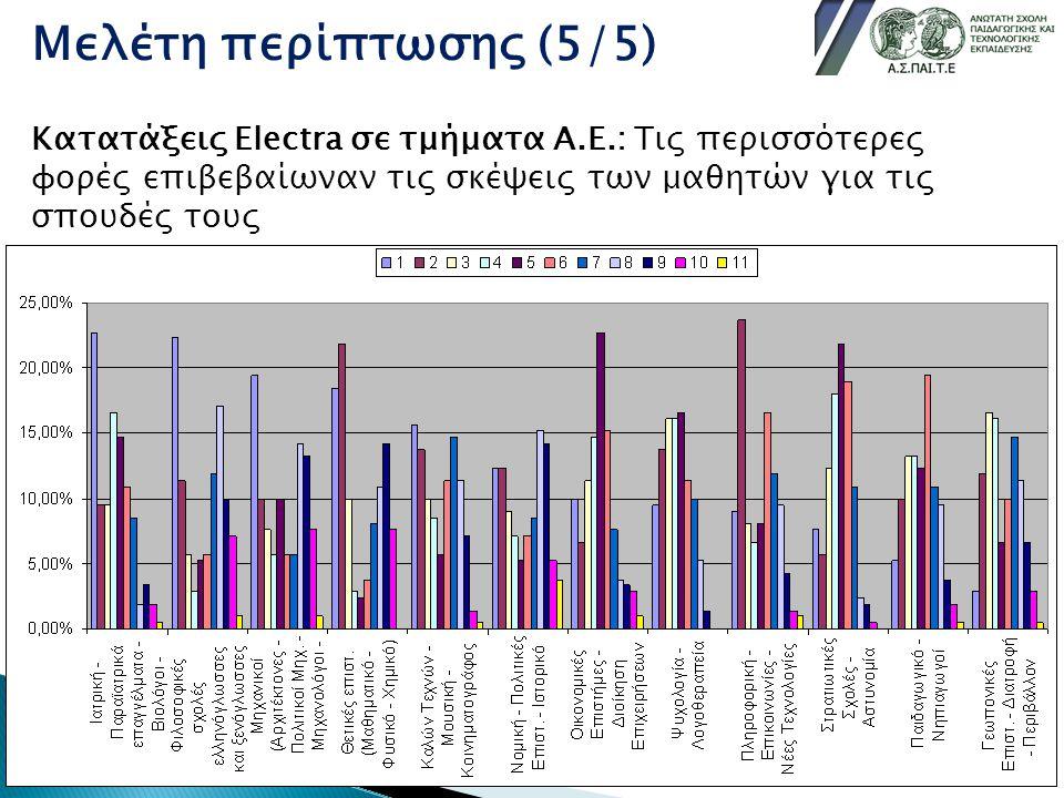 Μελέτη περίπτωσης (5/5) Κατατάξεις Electra σε τμήματα Α.Ε.: Τις περισσότερες φορές επιβεβαίωναν τις σκέψεις των μαθητών για τις σπουδές τους.