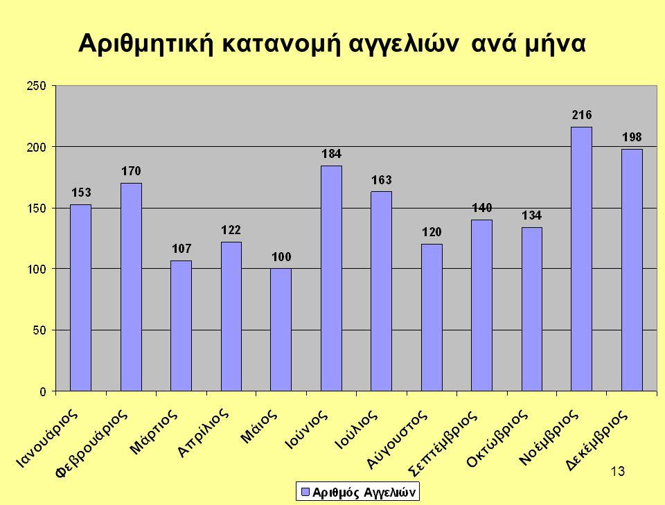Αριθμητική κατανομή αγγελιών ανά μήνα