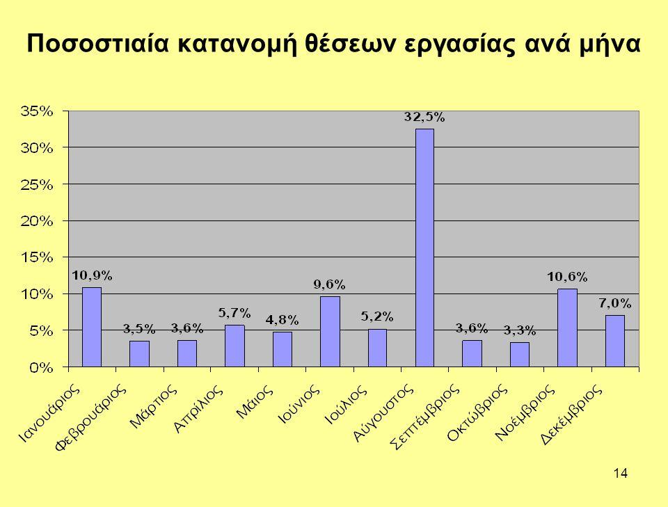 Ποσοστιαία κατανομή θέσεων εργασίας ανά μήνα