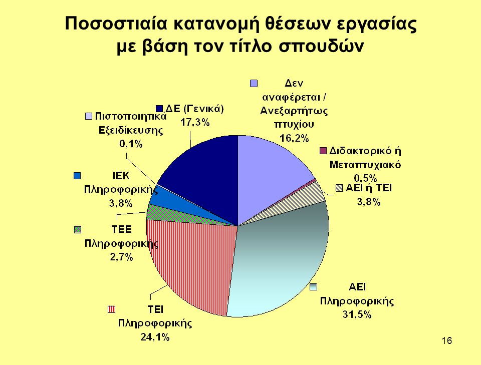 Ποσοστιαία κατανομή θέσεων εργασίας με βάση τον τίτλο σπουδών
