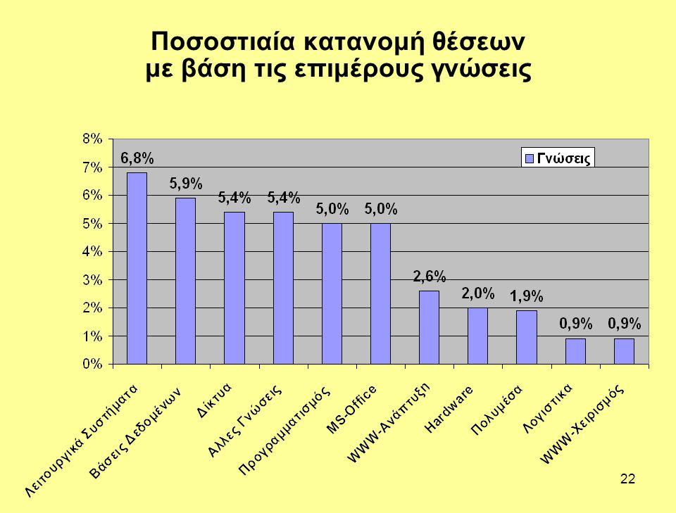 Ποσοστιαία κατανομή θέσεων με βάση τις επιμέρους γνώσεις
