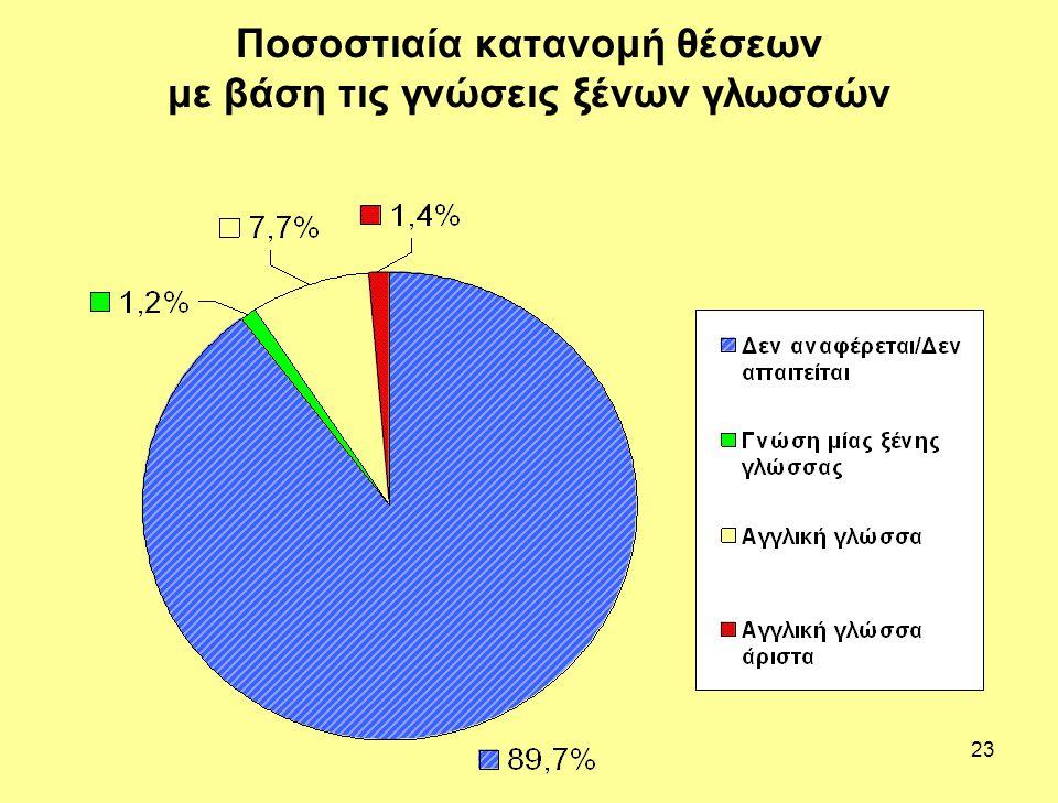 Ποσοστιαία κατανομή θέσεων με βάση τις γνώσεις ξένων γλωσσών