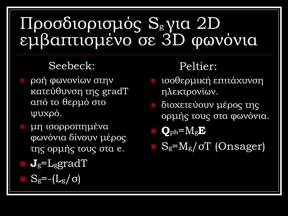 Προσδιορισμός Sg για 2D εμβαπτισμένο σε 3D φωνόνια