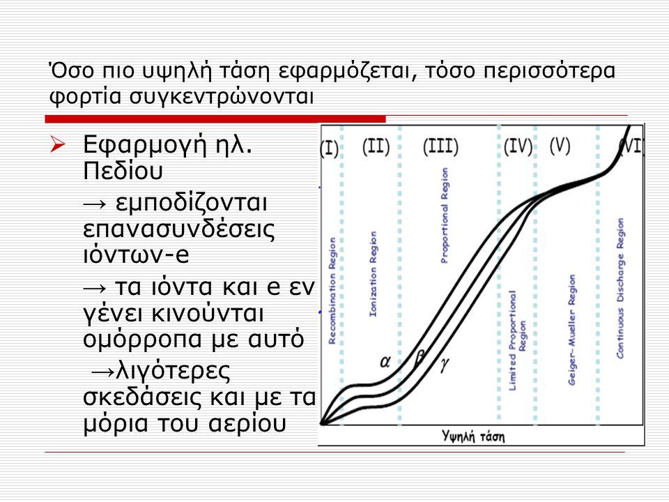 → εμποδίζονται επανασυνδέσεις ιόντων-e