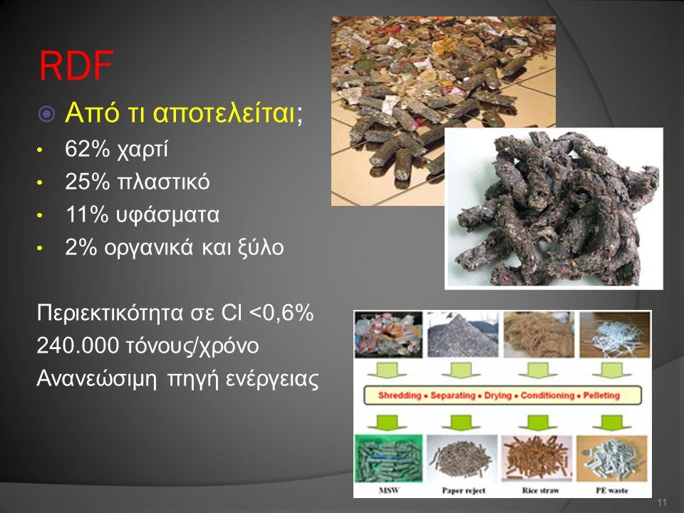 RDF Από τι αποτελείται; 62% χαρτί 25% πλαστικό 11% υφάσματα