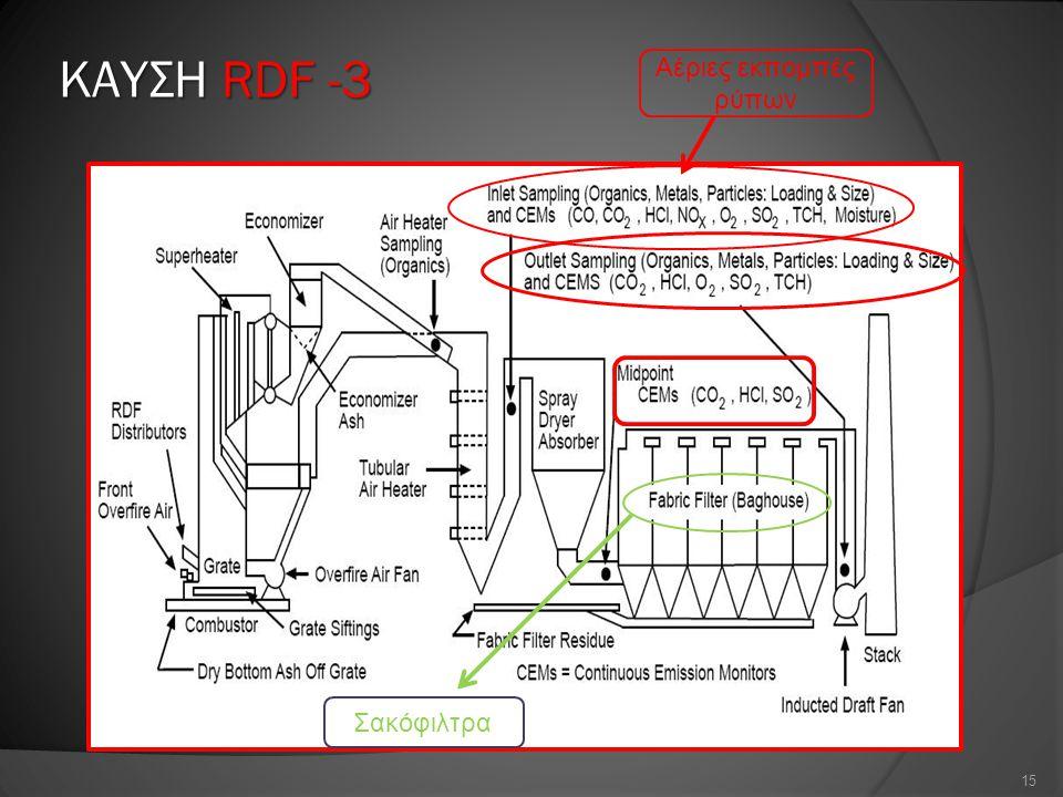 ΚΑΥΣΗ RDF -3 Αέριες εκπομπές ρύπων Σακόφιλτρα