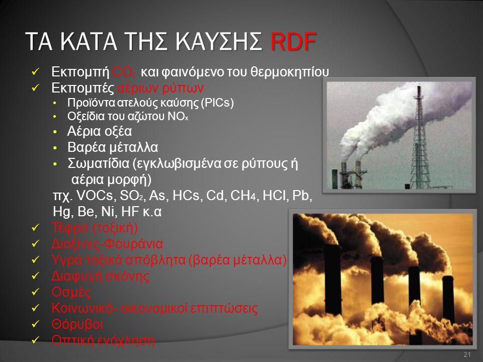 ΤΑ ΚΑΤΑ ΤΗΣ ΚΑΥΣΗΣ RDF Εκπομπή CO2 και φαινόμενο του θερμοκηπίου