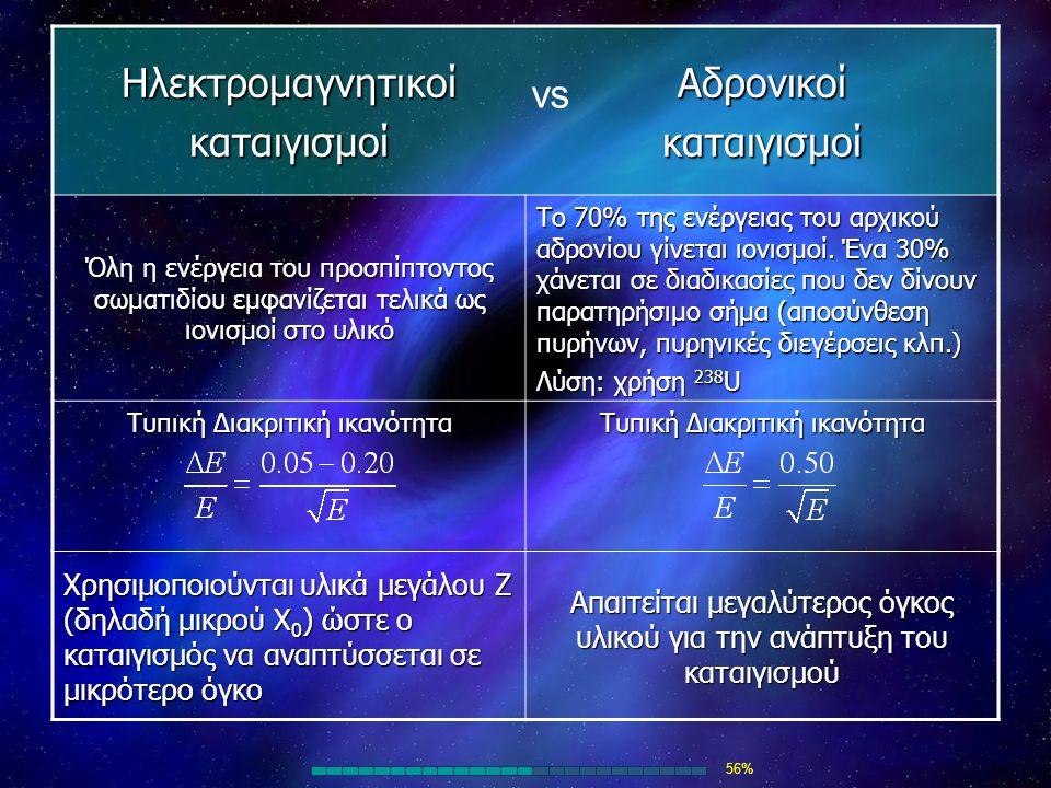 Ηλεκτρομαγνητικοί καταιγισμοί Αδρονικοί vs