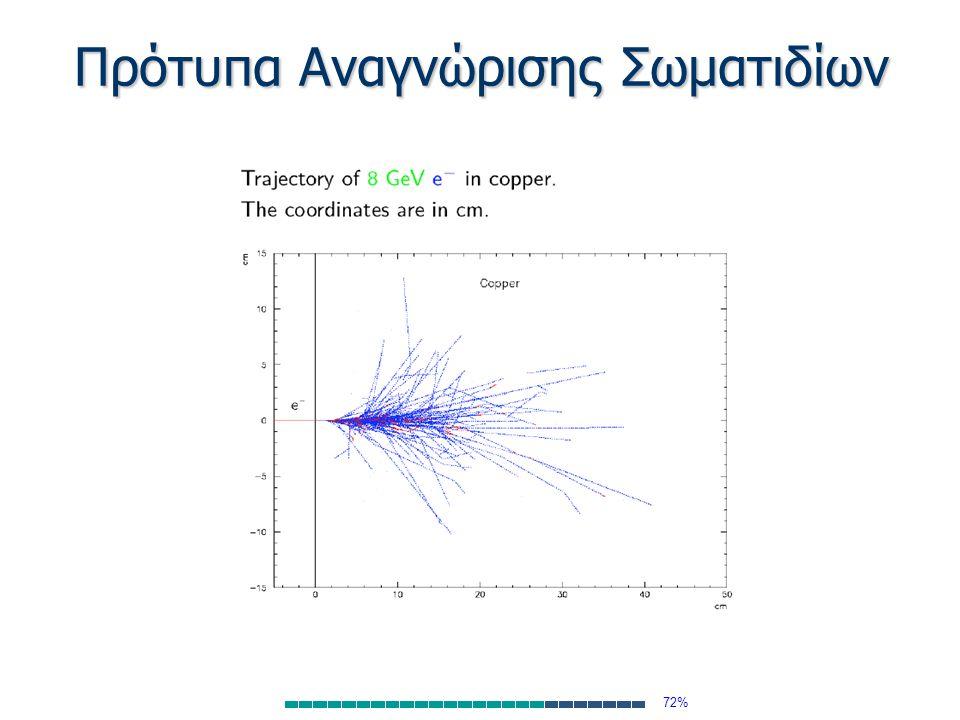 Πρότυπα Αναγνώρισης Σωματιδίων