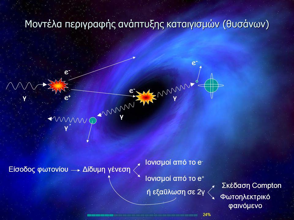 Μοντέλα περιγραφής ανάπτυξης καταιγισμών (θυσάνων)