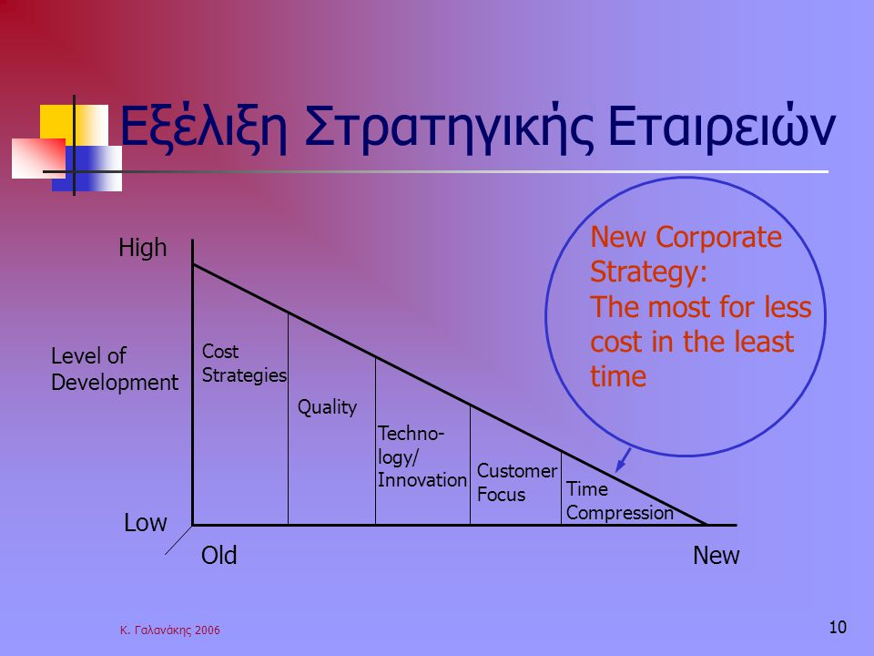 Εξέλιξη Στρατηγικής Εταιρειών