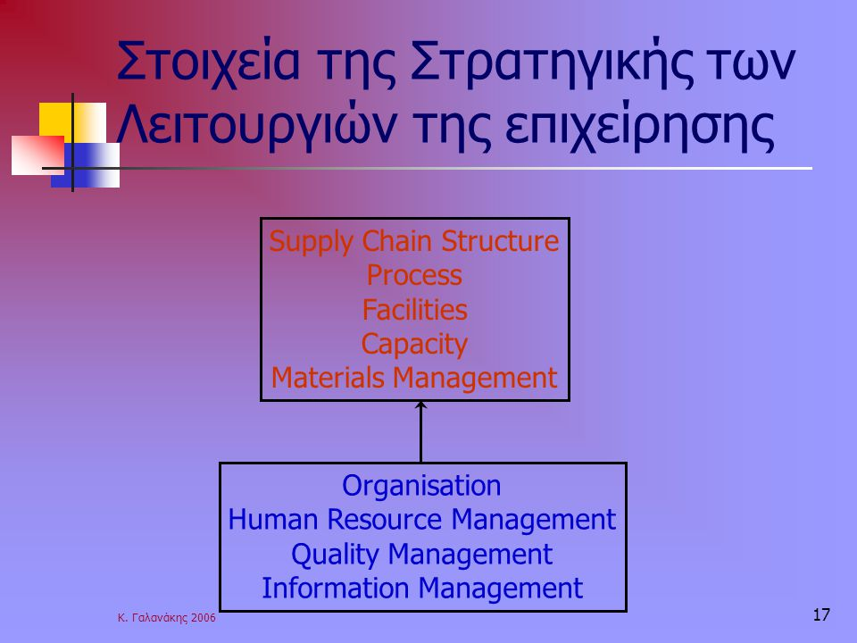 Στοιχεία της Στρατηγικής των Λειτουργιών της επιχείρησης