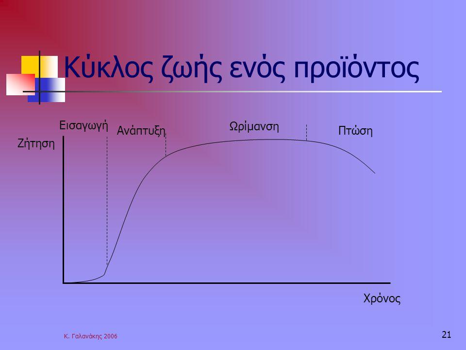 Κύκλος ζωής ενός προϊόντος